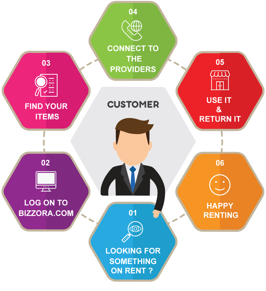How Customer Module Works in Bizzora